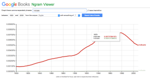 NGram graph of usage of 'indicate' dropping since 1978.