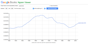 Graph of usage of passionate peaking in the early 20th Century, dropping, then rising again from around 1980.